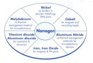 Nanogen0002